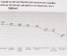 Чому підвищили тариф на житло у Чернігові