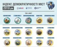 Чернігів потрапив до ТОП-10 міст у рейтингу демократичності