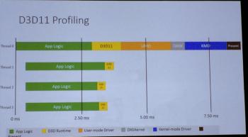 Появилась информация о сравнительной производительности DirectX 12 и DirectX 11