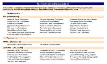 21 депутат на чолі з Атрошенком проголосував за будівнитцво поблизу Ялівщини. Список